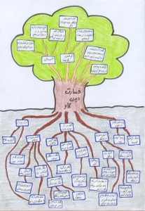 problem-tree-of-cattle-losses-