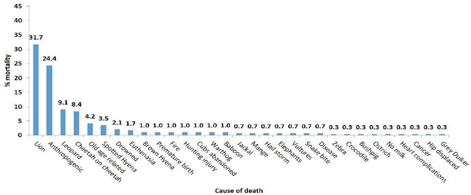 دلایل مرگ و میر یوزپلنگ آفریقایی در فراجمعیتها